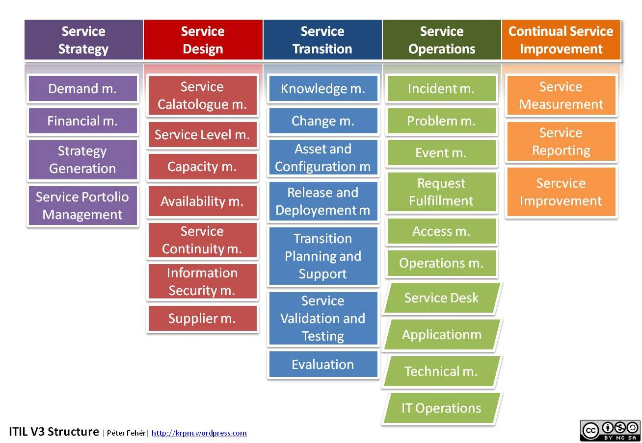 It Service Management Foundations Of It Service Management With